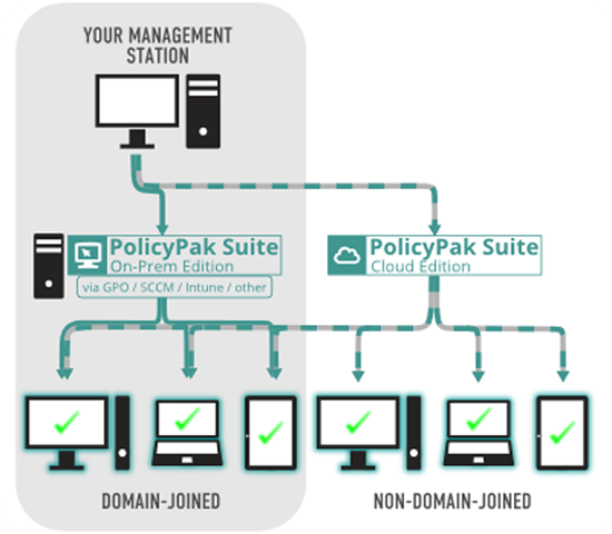 Non-domain joined management