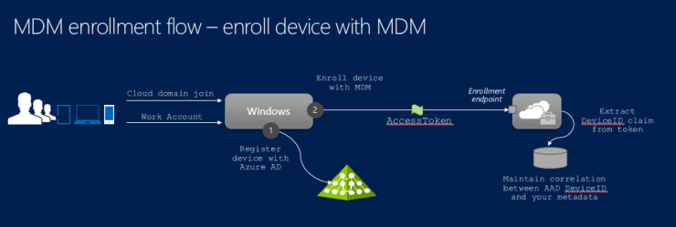 mdm enrollment workflow