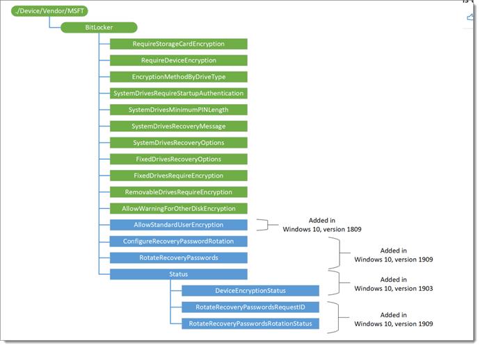 bitlocker csp diagram