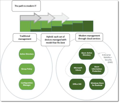 Modern Desktop Management Flow Chart