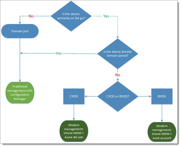 modern desktop management or traditional desktop management